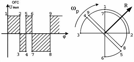 Рис.18. Создание результирующей аэродинамической силы R в соответствии с управляющим сигналом
