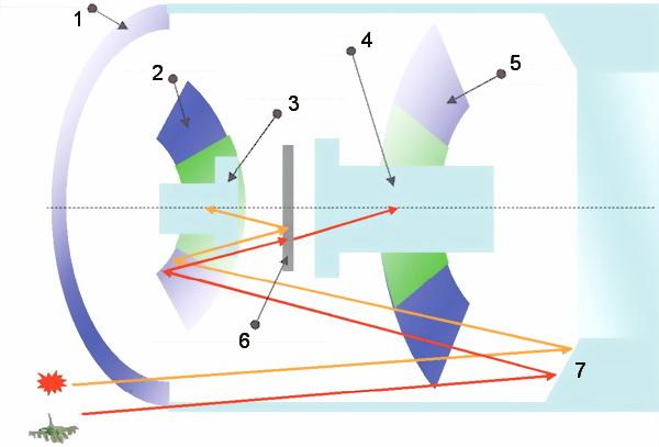 Рис.21. Прохождение оптических сигналов цели и помехи в объективе ОГС: