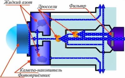 Рис.25. Устройство фоторезистора основного канала