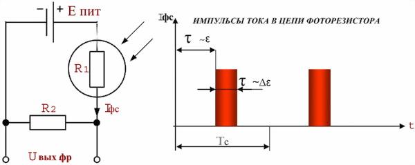 Рис.26. Получение импульсов тока в цепи фоторезистора