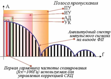 Рис.27. Спектральное преобразование сигнала ошибки слежения