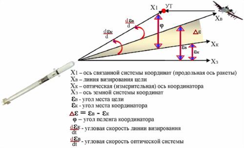 Рис.28. К работе следящей системы координатора цели