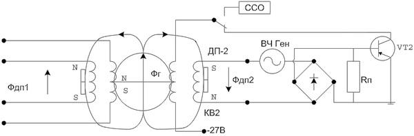 Рис.32. Работа системы разгона ротора гироскопа