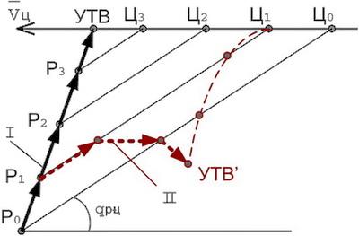 Рис.34. Траектория движения ЗУР по методу пропорционального движения