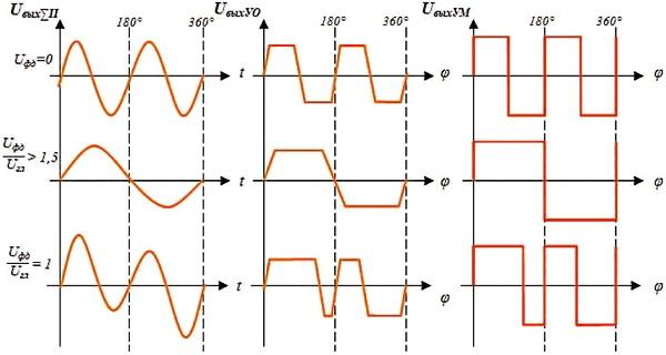 Рис.38. Получение сигнала управления рулями