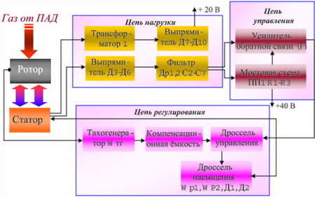 Рис.43. Структурная схема стабилизатора-выпрямителя
