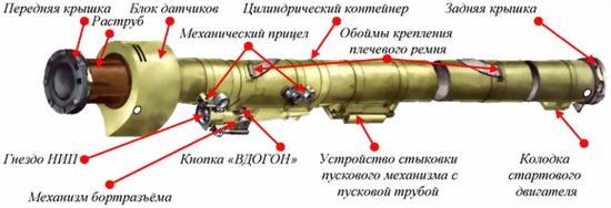 Рис.52. Устройство пусковой трубы