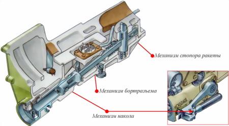 Рис.59. Устройство механизма бортового разъёма