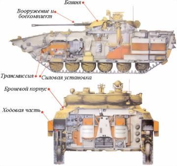 Рис.95. Основные части БМП-2