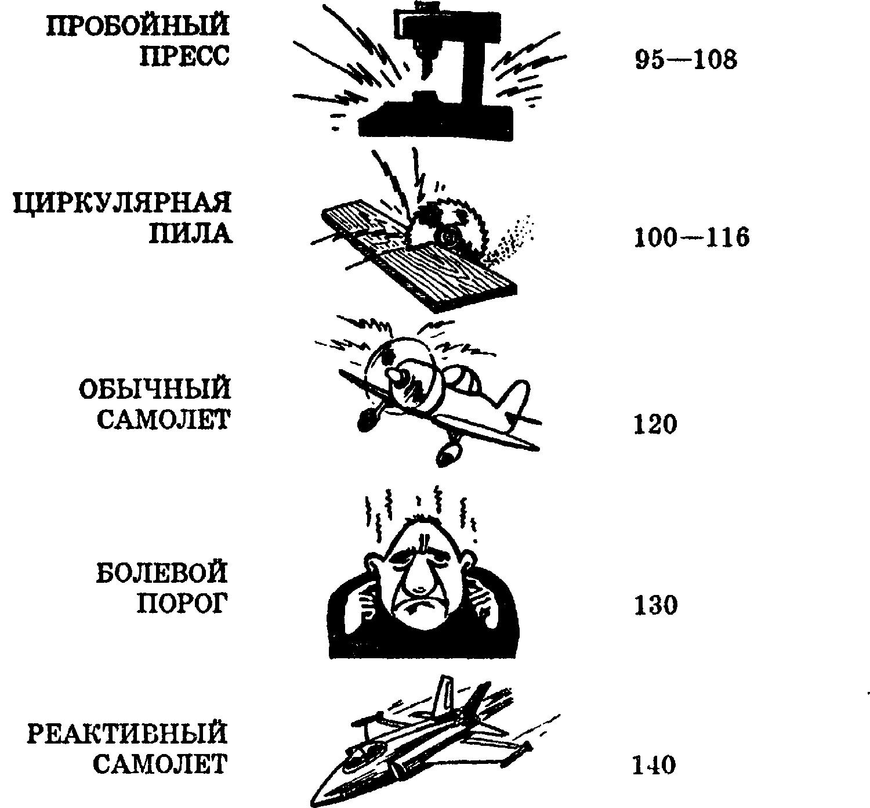 Схема уровней шума