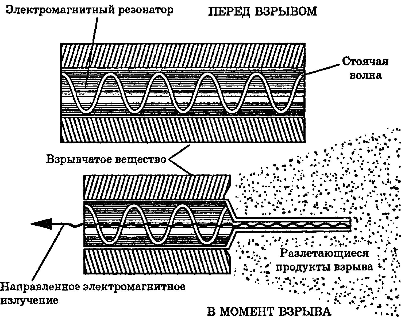 Схема действия электромагнитной бомбы