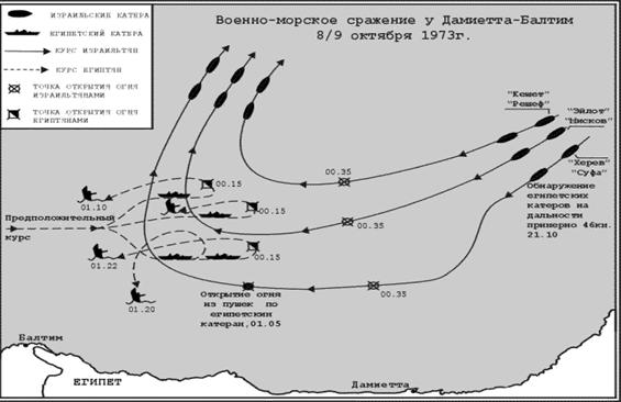 Война Йом-Кипур и технологические сюрпризы