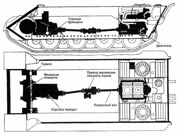 Схема трансмиссии танка.