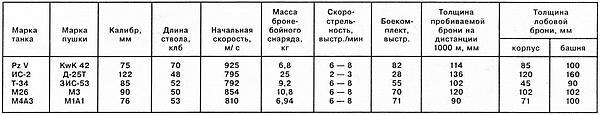 Примечание: из-за большого диапазона приводимых в печати данных для PzVA и ИС-2 указано среднее значение толщины пробиваемой брони, исходя из минимальных и максимальных величин.