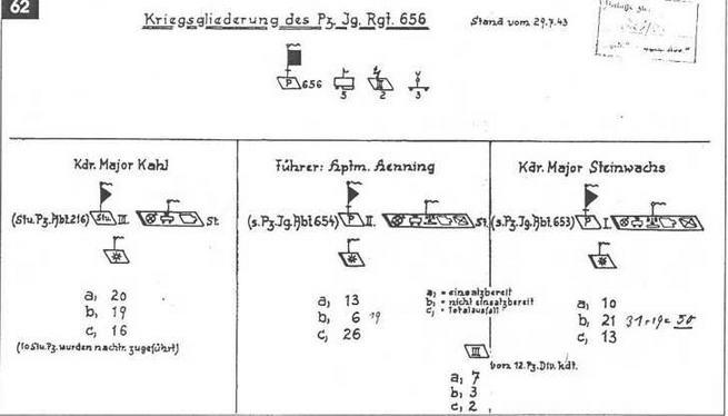 Таблица - донесение о потерях 653-го и 654-го тяжелых батальонов истребителей танков.