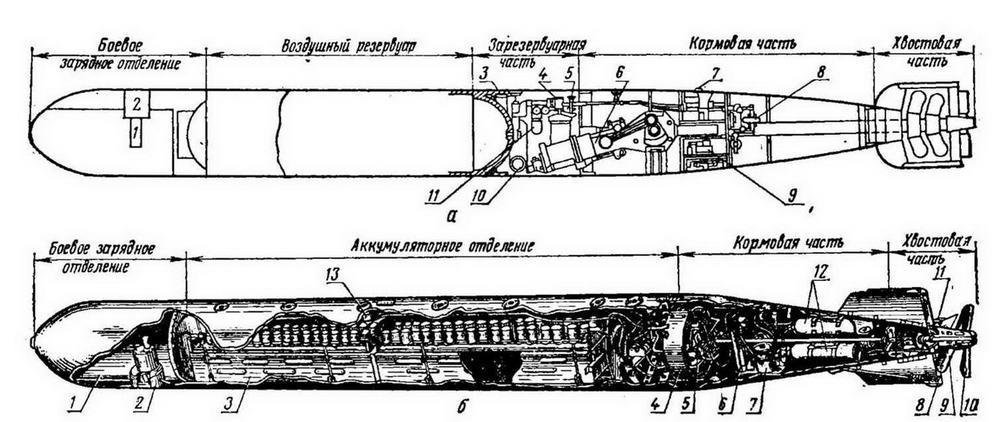 Рис. 18. Схемы устройства американских торпед: