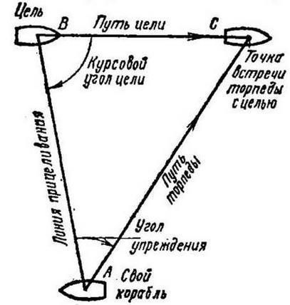 Рис. 21. Схема стрельбы торпедой по движущейся цели (торпедный треугольник)