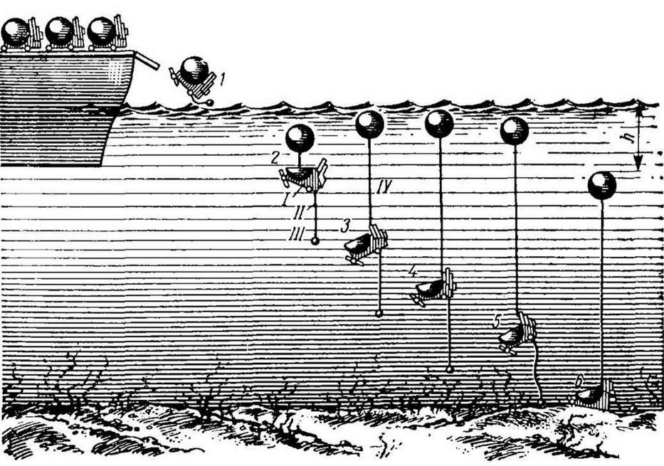Рис. 5. Установка мин с поверхности: