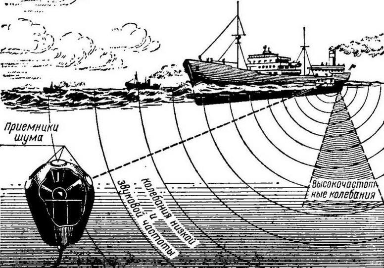 Рис. 7. Схема воздействия акустического поля корабля на неконтактную якорную мину