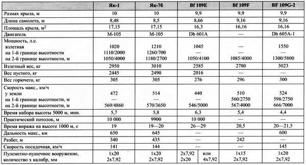 Основные данные истребителей-аналогов ЛаГГ-3
