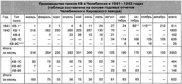 * До середины октября 1941 года выпускались танки с 76-мм пушкой Ф-32.