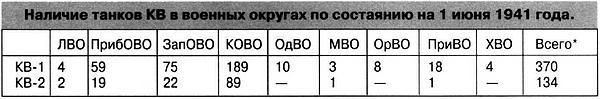 * Кроме того, с 1 по 21 июня 1941 года с Кировского завода было отправлено в Киевский и Западный Особые военные округа 40 КВ-1 и КВ-2, а один КВ-1 поступил на Ленинградские курсы усовершенствования командного состава.
