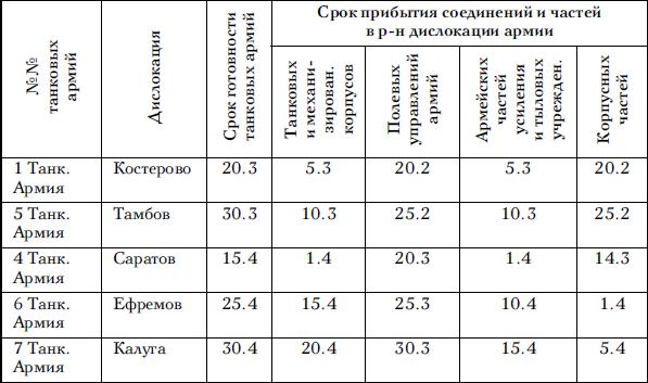 Приложение №7 Постановление Государственного Комитета Обороны «О сформировании десяти танковых армий»