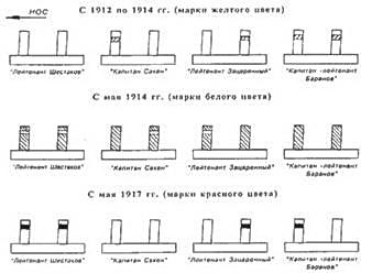 Расположение марок на трубах на эскадренных миноносцах Черноморского флота.
