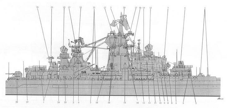 Схема обшего вида надстройки ТАРКР Фрунзе, вид с правого борта: