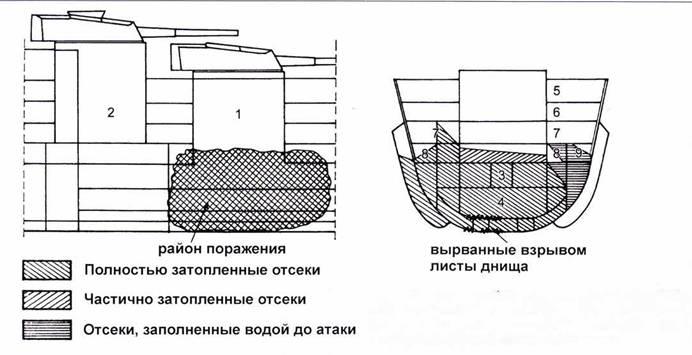 Повреждения линкора Valiant, полученные 19 декабря 1942г. I. Башня «А». 2. Башня «В». 3. Пороховой погреб башни «А». 4. Снарядный погреб башни «А». 5. Носовая палуба. 6. Верхняя палуба. 7. Кубрик. 8. Гальюн. 9. Умывальня.