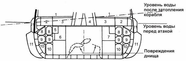 Повреждения линкора Queen Elizabeth, полученные 19 декабря 1942г. (разрез через шпангоут №110). 1. Кубрики. 2. Умывальня артиллеристов 4,5-дюймовых пушек. 3. Помещение для артиллеристов 4,5-дюймовых пушек. 4. Выпускной ствол. 5. Кабельный короб. 6. Бак с водой. 7. Склад. 8-10. Топливные баки. 11. Затопленные водой наружные отсеки.