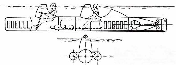 Итальянская управляемая торпеда SBB. Носовая аккумуляторная батарея. 2. Рулевой. 3. Баллон со сжатым воздухом. 4. Второй член экипажа. 5. Аккумуляторная батарея. 6. Электромотор. 7. Винт. 8. Руль. 9. Фугасные заряды.