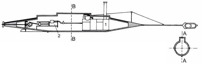 Подводная лодка David (1863г.) с паровым двигателем. 1. Котел. 2. Паровая поршневая машина. 3. Контактная мина па штанге.