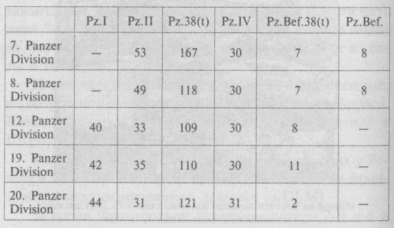 БОЕВОЙ СОСТАВ НЕМЕЦКИХ ТАНКОВЫХ ДИВИЗИЙ, ВООРУЖЁННЫХ ТАНКАМИ PZ.38(T), НА 22 ИЮНЯ 1941 ГОДА