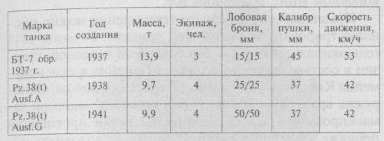 СРАВНИТЕЛЬНЫЕ ТАКТИКО-ТЕХНИЧЕСКИЕ ХАРАКТЕРИСТИКИ ТАНКОВ БТ-7 И PZ.38(t)