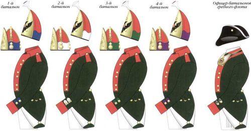 Схема цветовых различий обмундирования батальонов Балтийского гребного флота. Март 1797 — январь 1798гг.