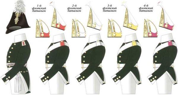 Обмундирование, вооружение и знамена морской пехоты 1801–1814гг.