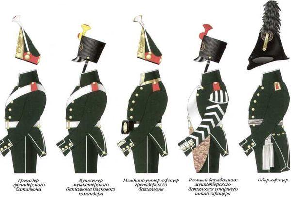 Схема различий обмундирования офицеров и нижних чинов 1-го морского полка. 1803–1807гг.