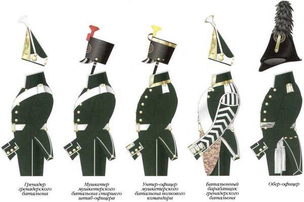 Схема различий обмундирования офицеров и нижних чинов 2-го морского полка. 1803–1807гг.