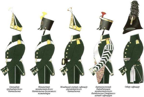 Схема различий обмундирования офицеров и нижних чинов 3-го морского полка. 1803–1807гг.
