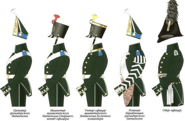 Схема различий обмундирования офицеров и нижних чинов 4-го морского полка. 1803–1807гг.