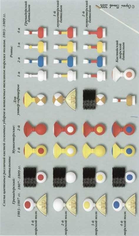 Схема цветовых различий кистей головных уборов и шпажных темляков морских полков. 1803–1809гг.