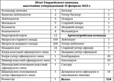 Реформа флота и морской пехоты 1810–1811гг.