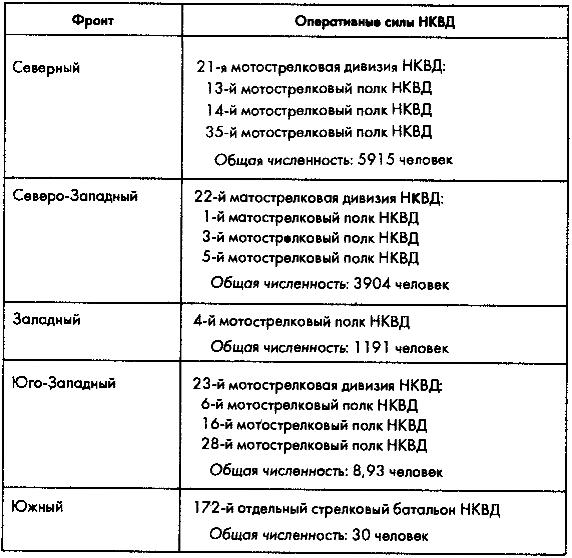 Таблица 5.3. Подчинение оперативных войск НКВД фронтам Красной Армии на 23 июня 1941 года