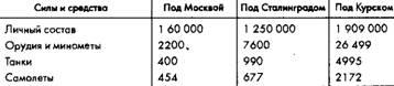 Таблица 3.4. Сравнение стратегических оборонительных операций Ставки под Москвой, Сталинградом и Курском, в 1941 году и 1942-1943 годах