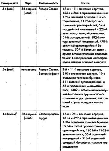 Таблица 7.9. Формирование танковых армий Красной Армии, май-сентябрь 1942 года