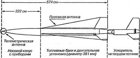 Ракета «Viking» на стартовом столе