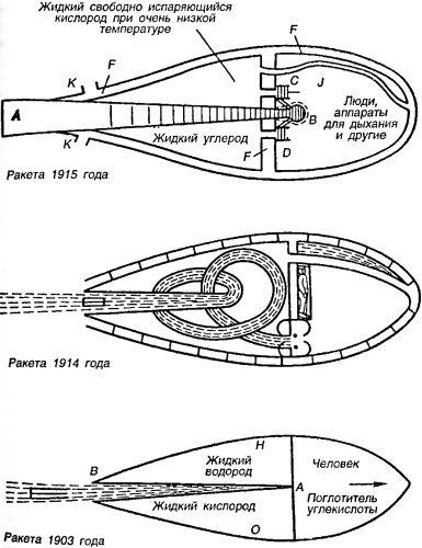 Ракеты и ракетные поезда Константина Циолковского