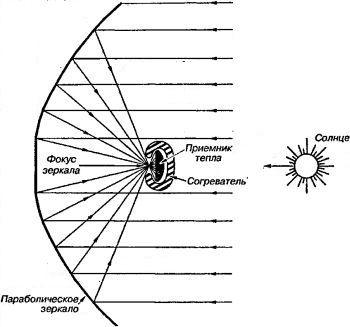 Схема возвращаемого аппарата Кондратюка