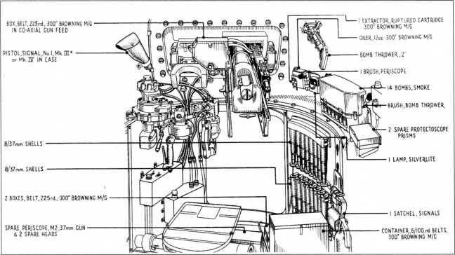 Интерьер боевого отделения танка М3. Установка 37-мм пушки в башне.